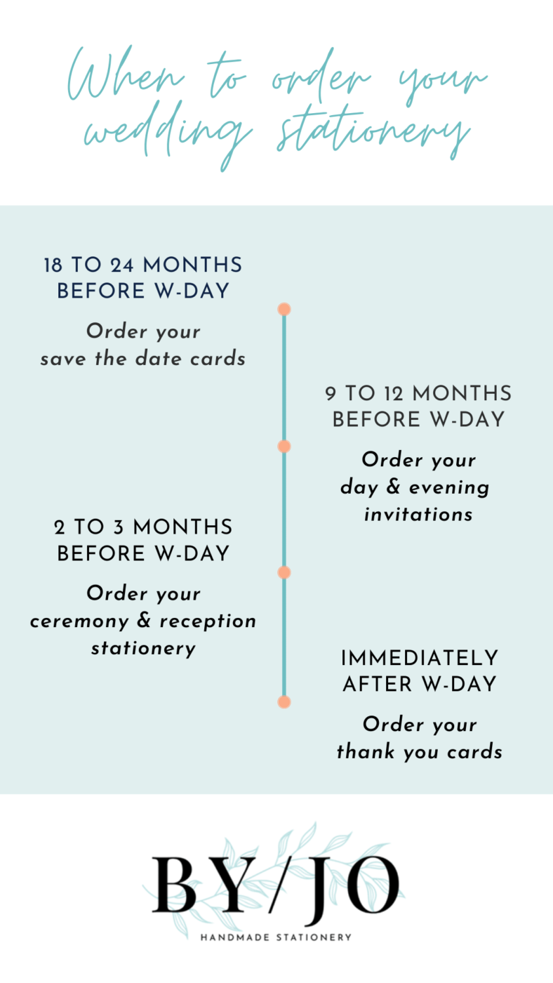 ordering wedding stationery timeline graphic